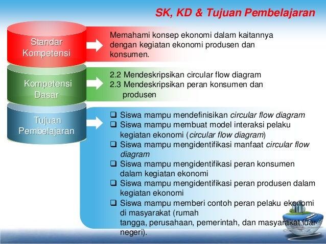Circular flow diagram peran konsumen dan produsen circular flow diagram peran konsumen dan produsen by andi apriadi 2 sk kd tujuan pembelajaran memahami konsep ekonomi dalam ccuart Images