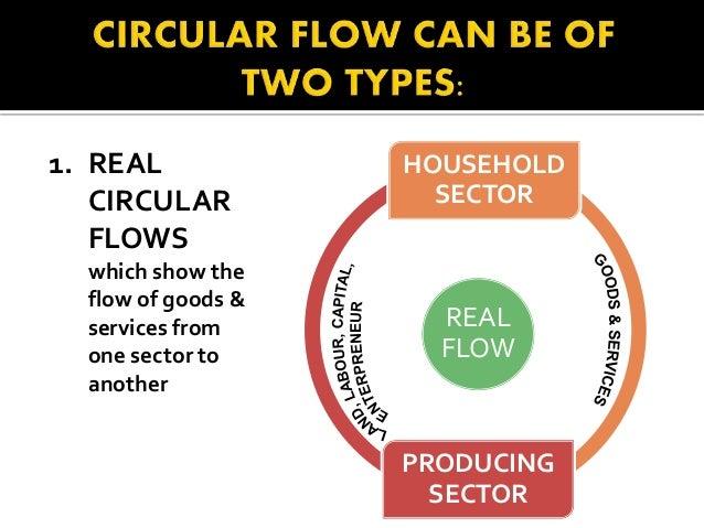 Circular Flow Of Economic Activities