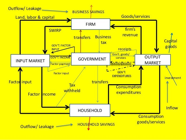 Circular flow of goods services and money in the 2 markets input an firm output market ggovernment household input market factor input factor income tax withheld transfers consumption expend ccuart Gallery