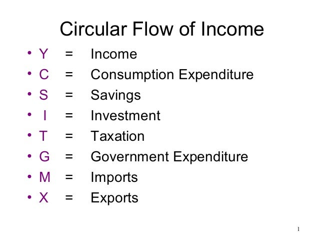 Circular Flow of Income • • • • • • • •  Y C S I T G M X  = = = = = = = =  Income Consumption Expenditure Savings Investme...