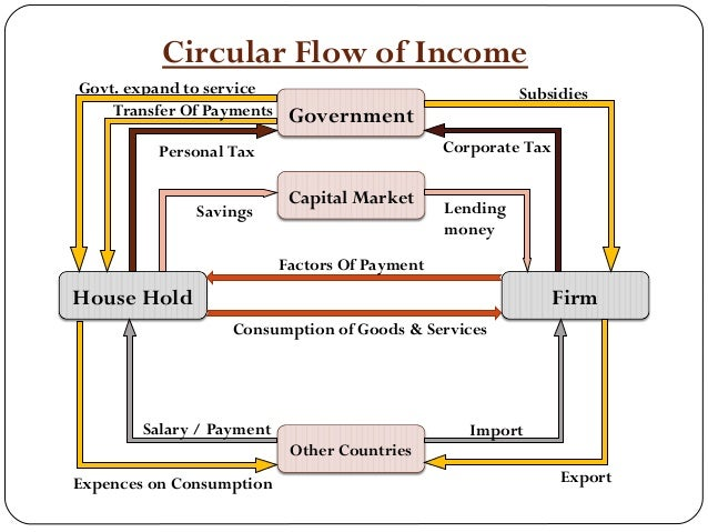 Circular flow of income circular flow of income government capital market house hold firm other countries govt expand to service personal tax corporate ccuart Images