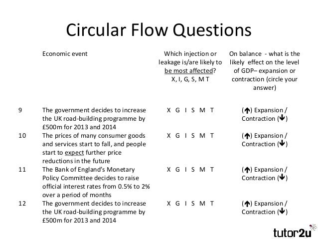 Building the circular flow of income spending circular flow questions ccuart