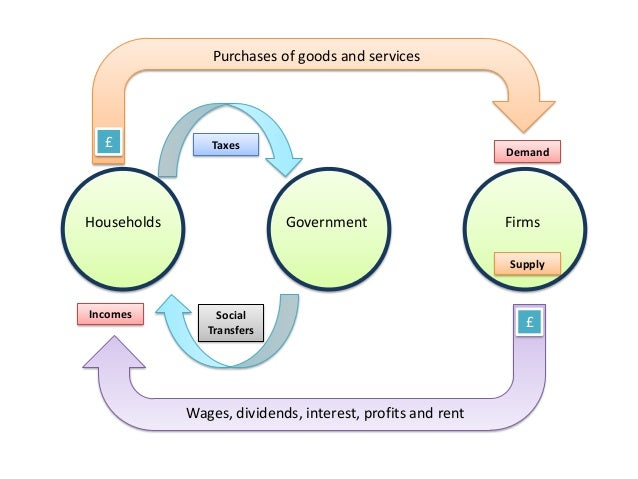 Circular flow of income spending ccuart Gallery