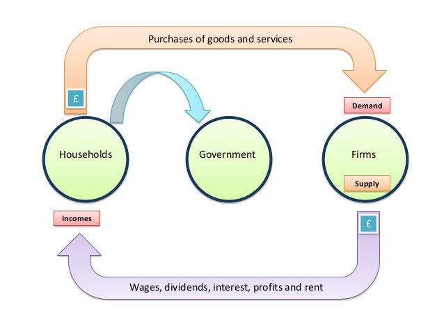 Circular flow of income spending ccuart Image collections