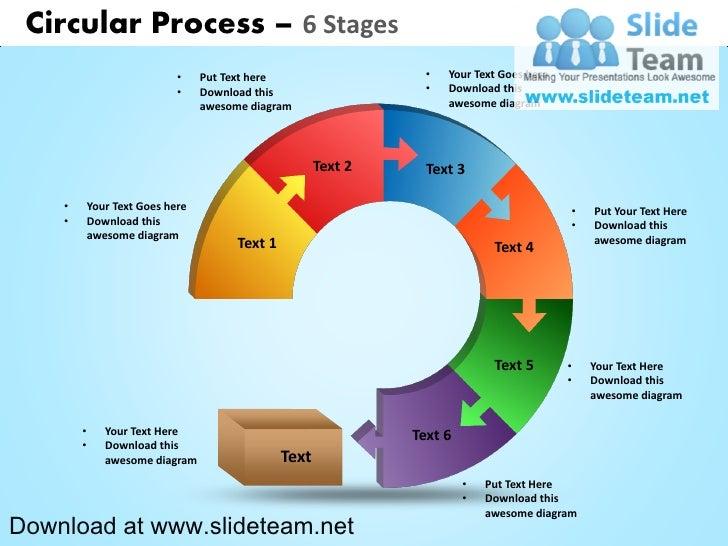 circular process diagram