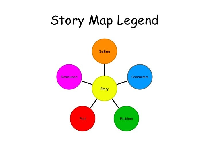 Circular story mapping story map legend resolution plot problem characters setting story ccuart Choice Image