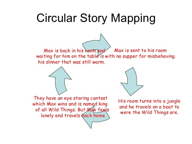 Circular story mapping on