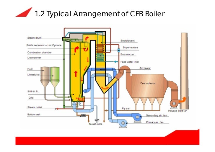 Circulating fluidized bed boiler (cfb boiler) how does it work and it…