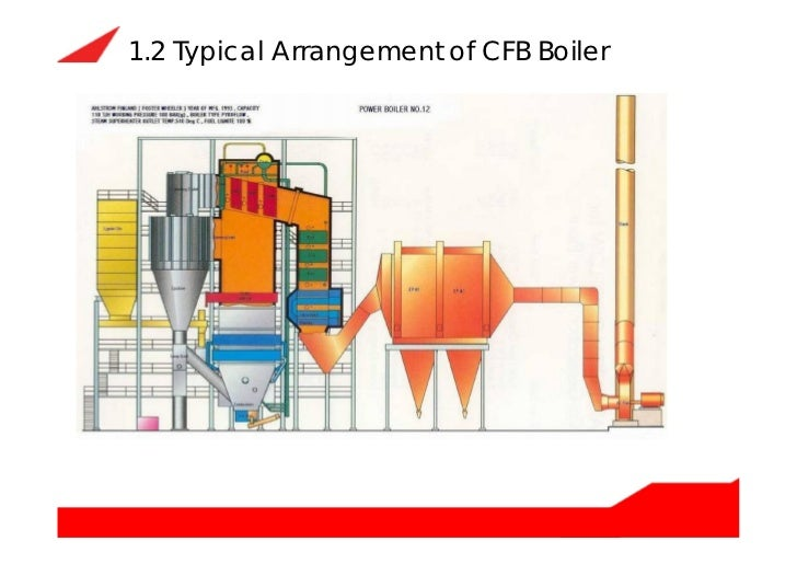 circulating fluidized bed boiler  cfb boiler  how does it