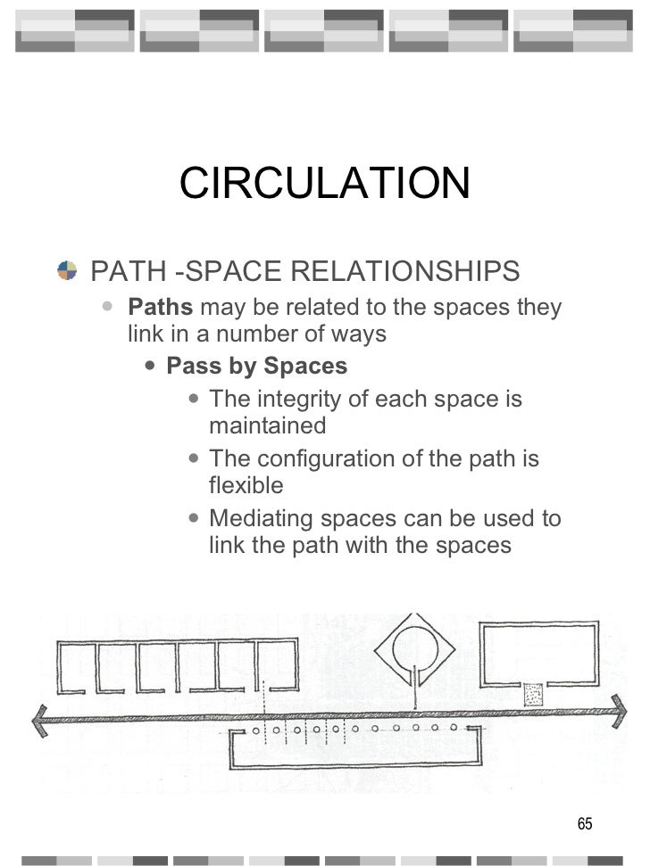 CIRCULATION <ul><li>PATH -SPACE RELATIONSHIPS </li></ul><ul><ul><li>Paths  may be related to the spaces they link in a num...