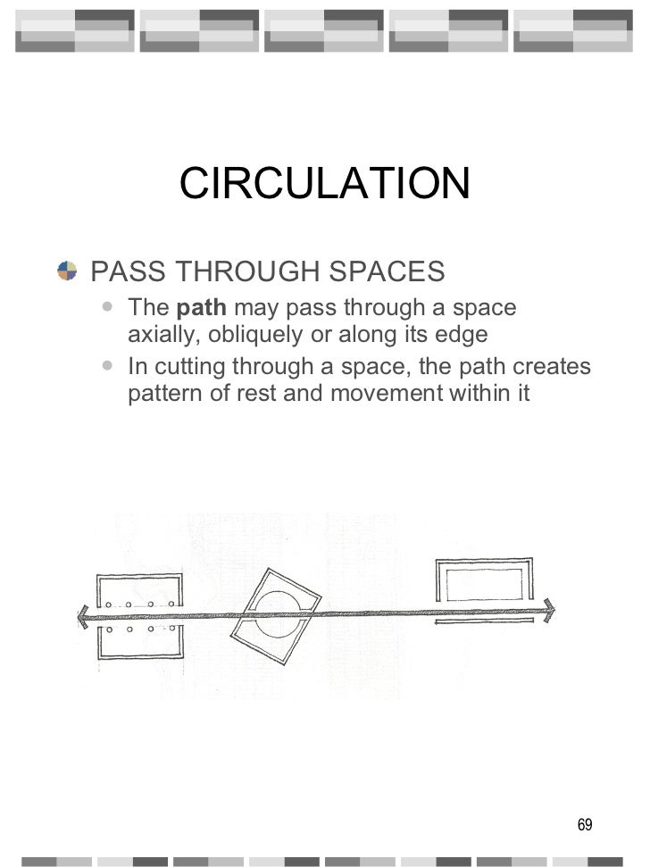 CIRCULATION <ul><li>PASS THROUGH SPACES </li></ul><ul><ul><li>The  path  may pass through a space axially, obliquely or al...