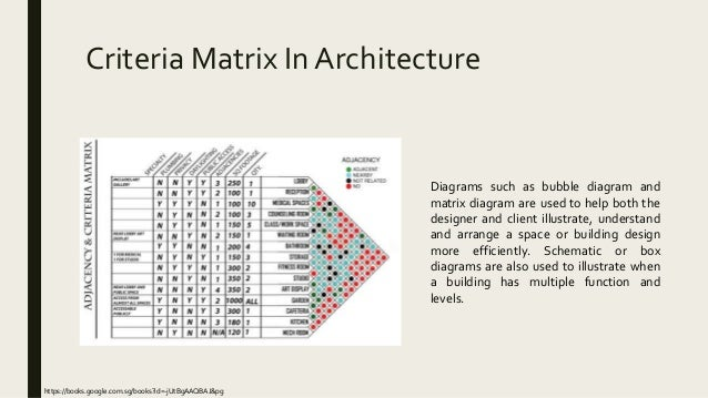 diagrams in architecture pdf circulation  circulation