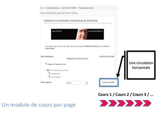 Une circulation verticale Cours N° 1 1 / A 1 / B Cours N° 2 2 / A 2 / B Cours N° 3 3 / A 3 / B Cours N° 4 4 / A 4 / B