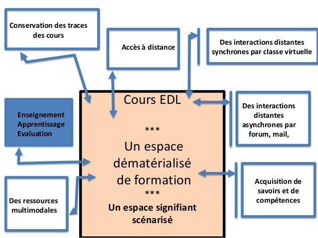 Cours EDL *** Un espace dématérialisé de formation *** Le tutorat Un tutorat technique Un tutorat administratif Un tutorat...
