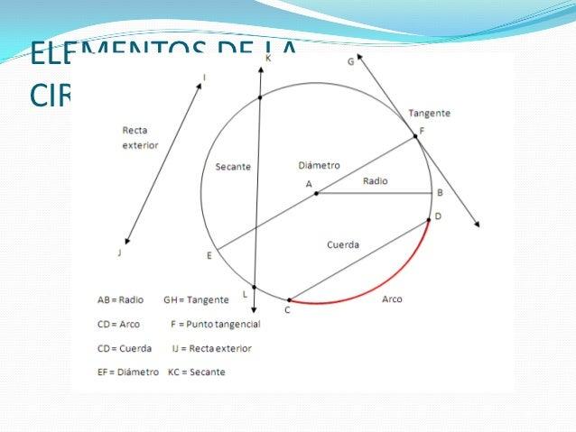Circulo y circunferenc a for Exterior tangente y secante