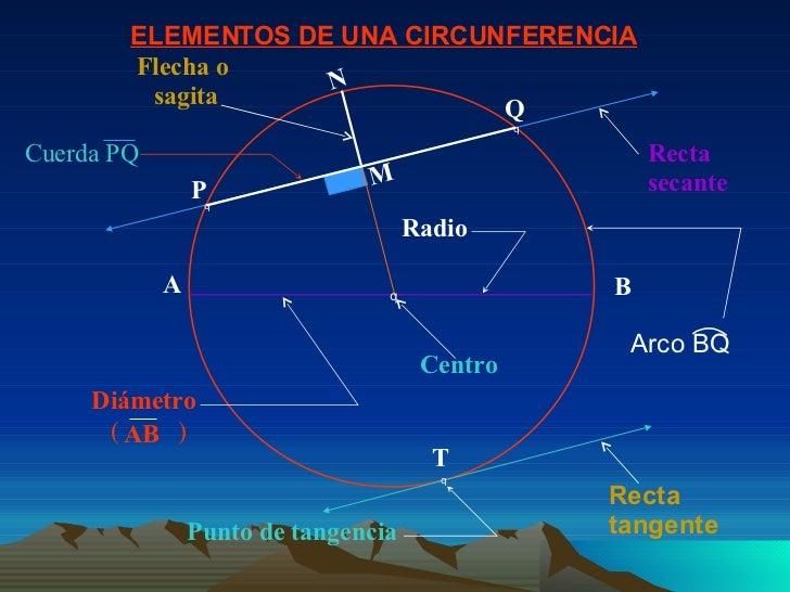 Circunferencia for Exterior tangente y secante