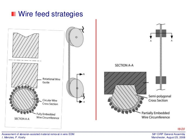 abrasion assisted wire edm 18 638?cb=1393747816 abrasion assisted wire edm edm 700 wiring diagram at n-0.co