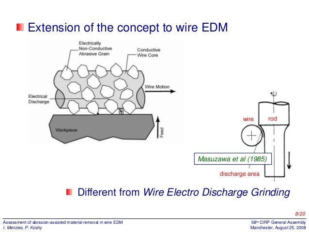 Abrasion Assisted Wire EDM
