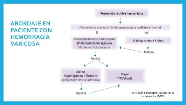 ABORDAJE EN PACIENTE CON HEMORRAGIA VARICOSA derivación portosistémica percutánea intrahepática (DPPI)
