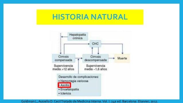 HISTORIA NATURAL Goldman L, Ausiello D. CecilTratado de Medicina Interna.Vol. I. 24a ed. Barcelona: Elsevier; 2012.