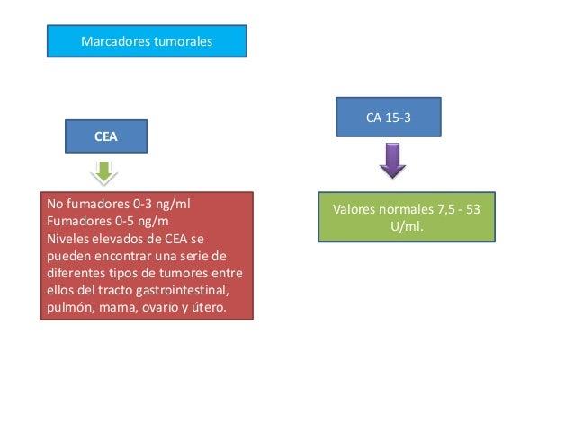 Marcadores tumorales No fumadores 0-3 ng/ml Fumadores 0-5 ng/m Niveles elevados de CEA se pueden encontrar una serie de di...