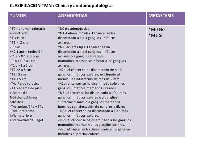 CLASIFICACION TMN : Clínica y anatomopatológica TUMOR ADENOPATIAS METASTASIS *T0 no tumor primario encontrado *Tis in situ...