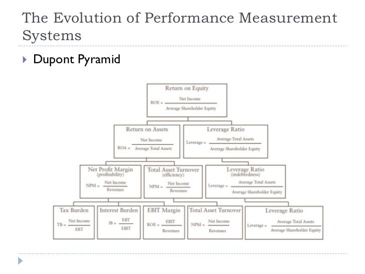 the performance prism model by neely business essay Articles & white papers » what is strategy execution  what needs to be done to actually drive business results  neely, a, et al, the performance prism,.
