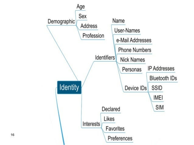 My Data My Value Sense Making Diagrams From The Personal Data Eco - Map my data