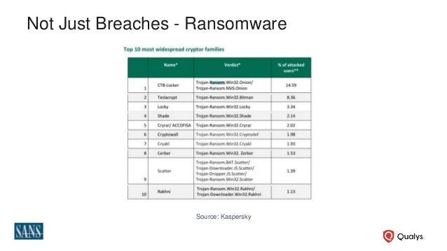 Automating Critical Security Controls for Threat Remediation and Compliance Slide 3