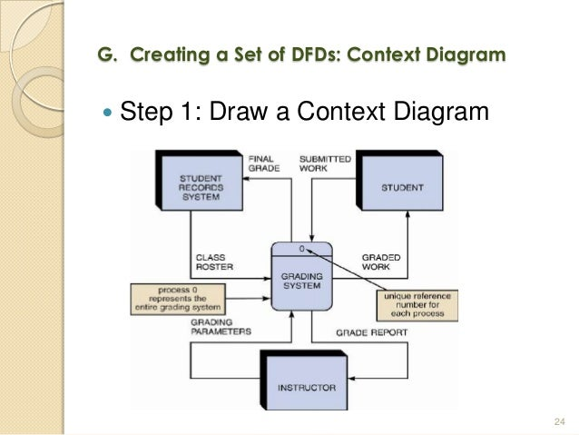 how to draw business context diagram in visio