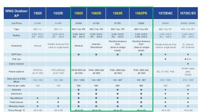 Беспроводные сети Cisco: новые продукты и их возможности