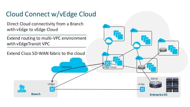 Cisco Cloud Connect Solutions Extend Your Private Network to