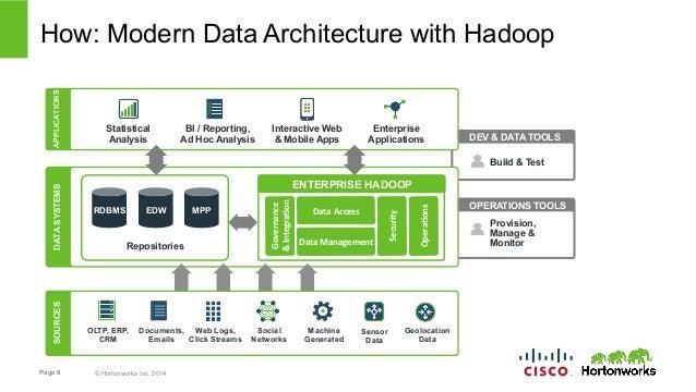Charmant ... Applications Of Hadoop; 6.