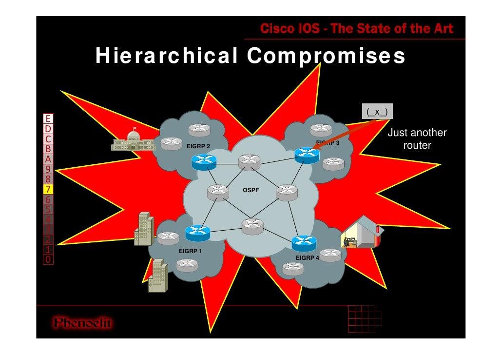 Hierarchical Compromises                                               (_x_) E D                                          ...