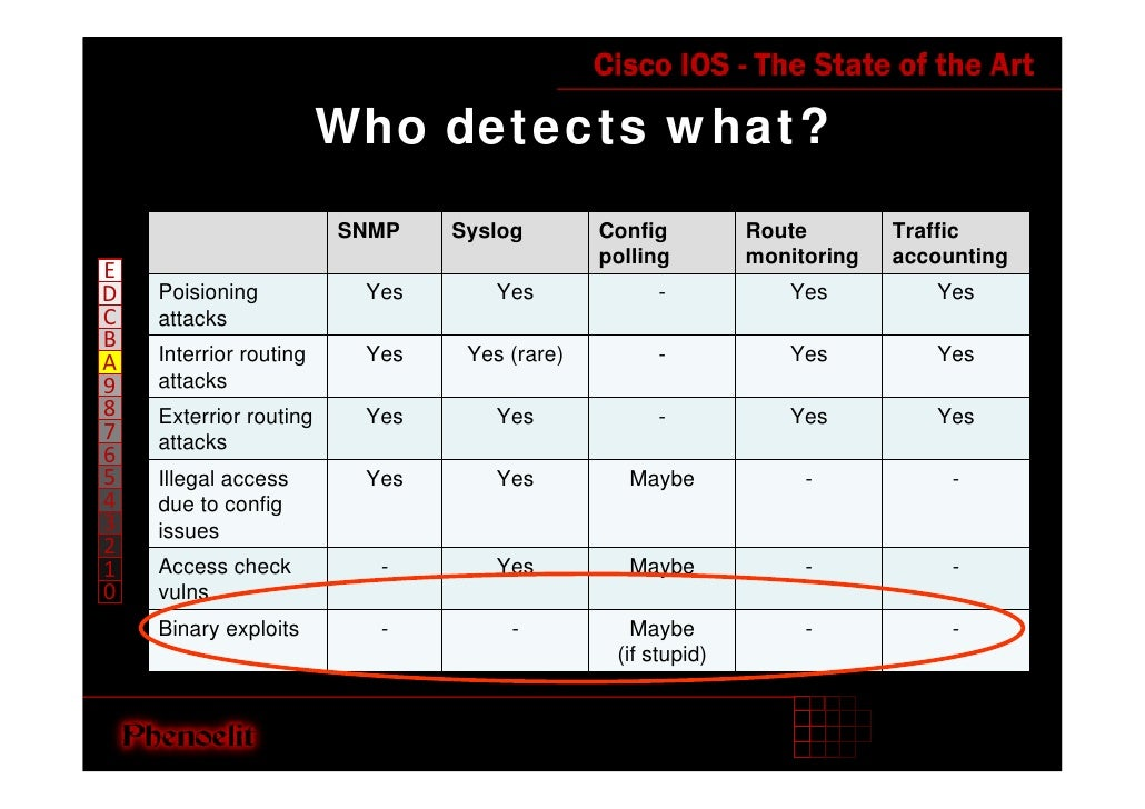 Who detects what?                         SNMP   Syslog        Config         Route        Traffic                        ...