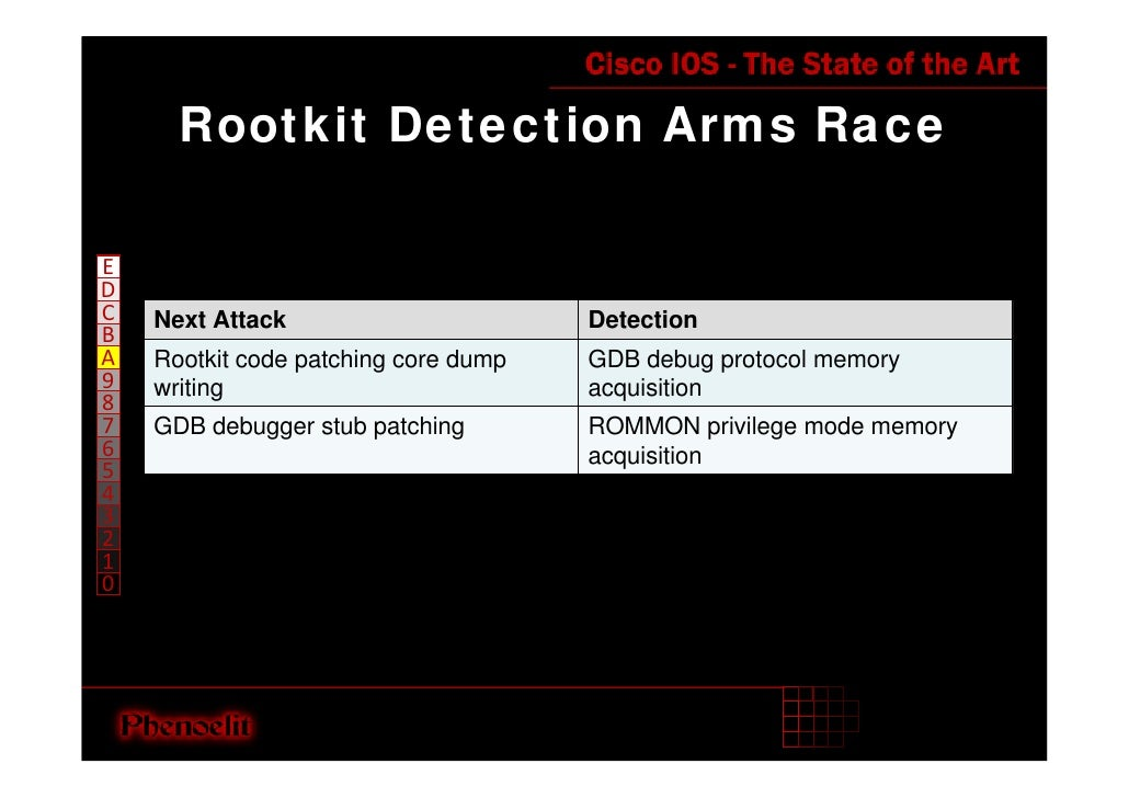 Rootkit Detection Arms Race  E D C   Next Attack                       Detection B A   Rootkit code patching core dump   G...