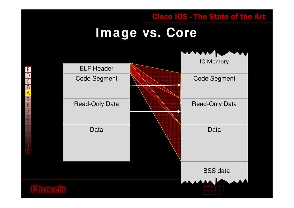 Image vs. Core                             IOMemory      ELF Header E D   Code Segment       Code Segment C B A 9     Rea...