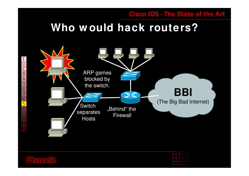 Who would hack routers?  E D C                          ARP games B A                        blocked by 9                 ...
