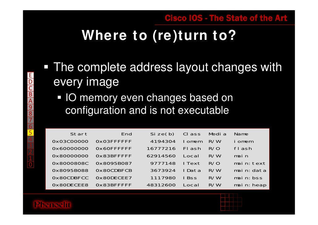 Where to (re)turn to?      The complete address layout changes with E     every image D C B        IO memory even changes ...