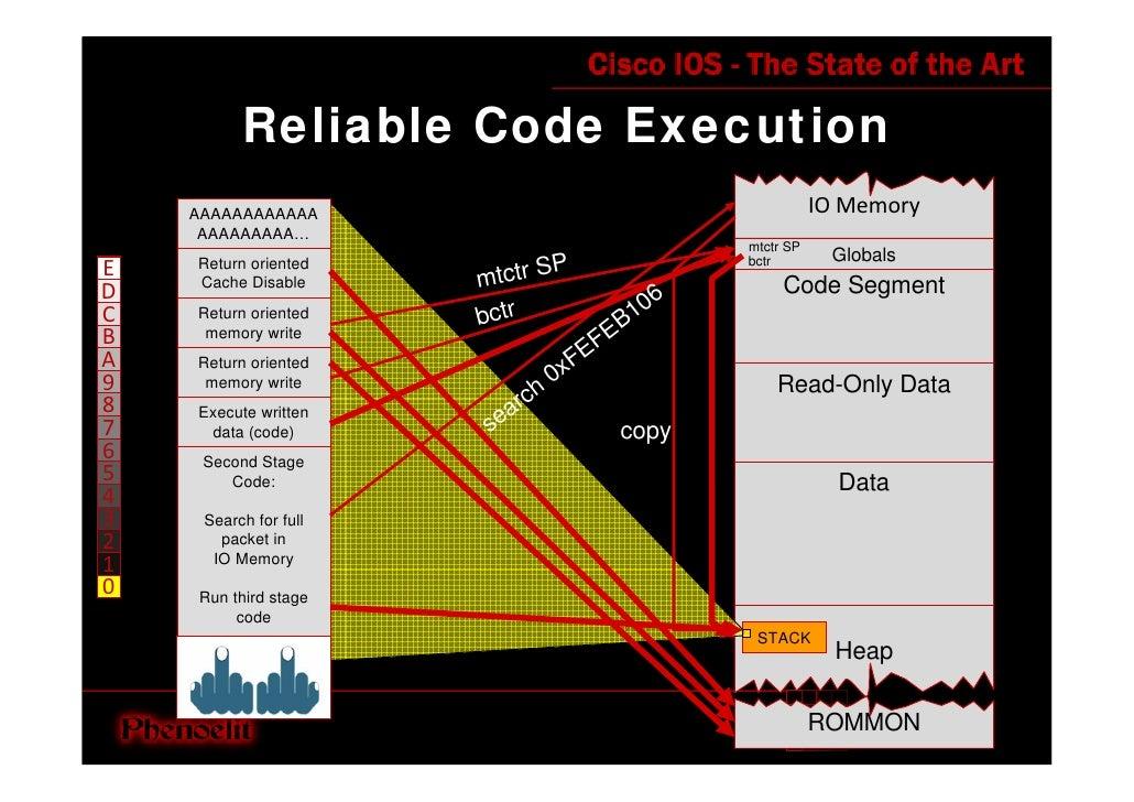 Reliable Code Execution                                                               IOMemory     AAAAAAAAAAAA      AAAA...