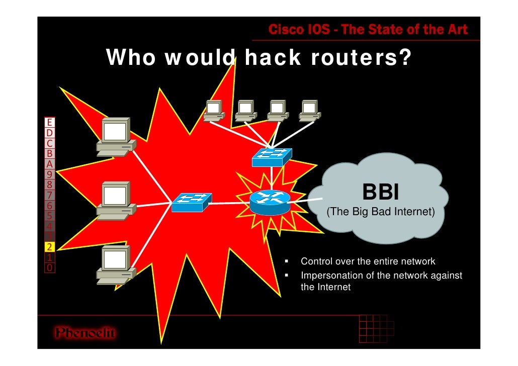 Who would hack routers?  E D C B A 9 8                                BBI 7 6                        (The Big Bad Internet...