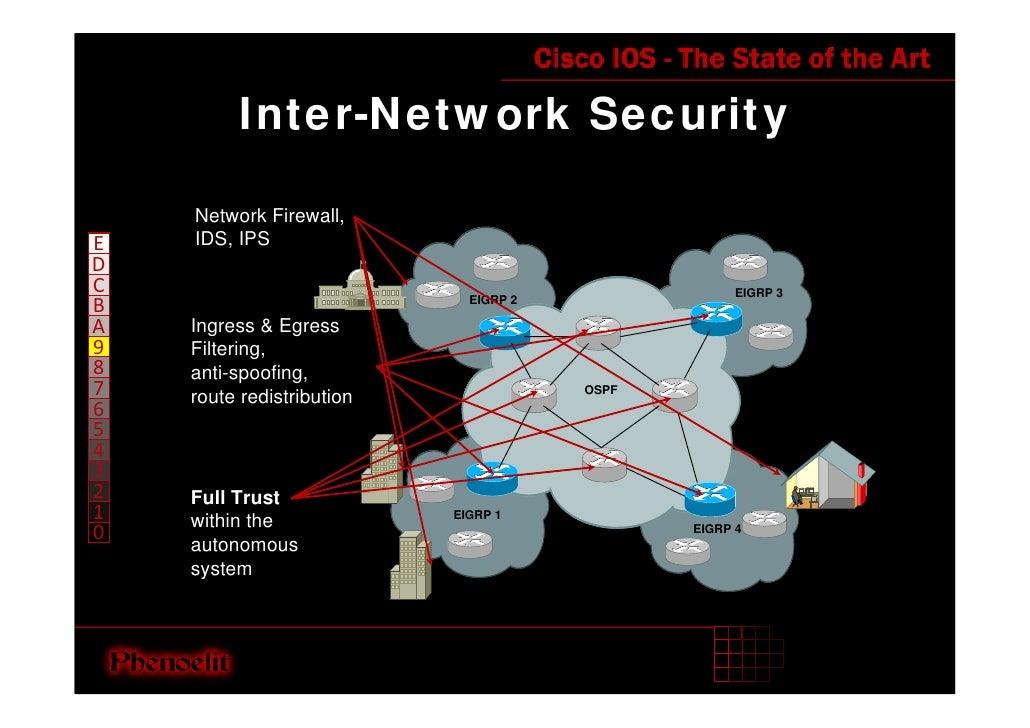 Inter-Network Security      Network Firewall,     IDS, IPS E D C                                                   EIGRP 3...
