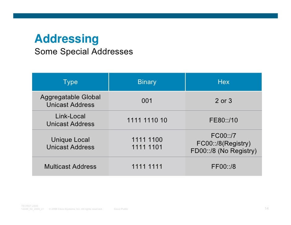 Addressing         Some Special Addresses                                Type                                             ...