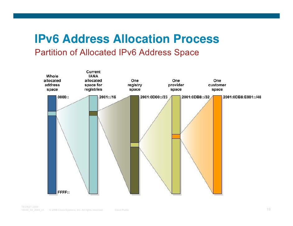 IPv6 Address Allocation Process         Partition of Allocated IPv6 Address SpaceTECRST-230014448_04_2008_c1   © 2008 Cisc...
