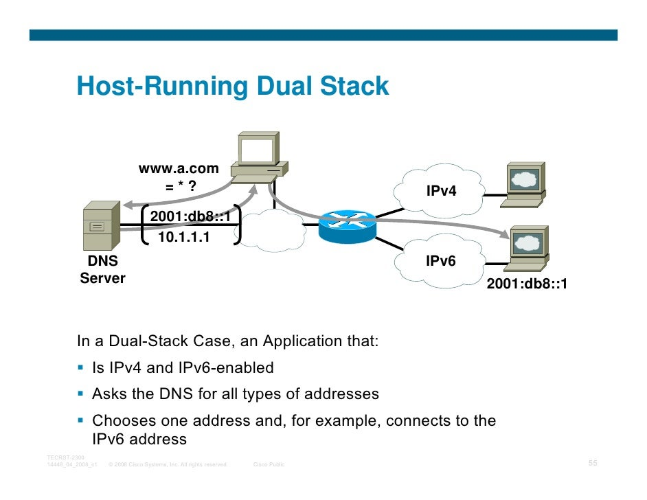 Host-Running Dual Stack                              www.a.com                                =*?                         ...