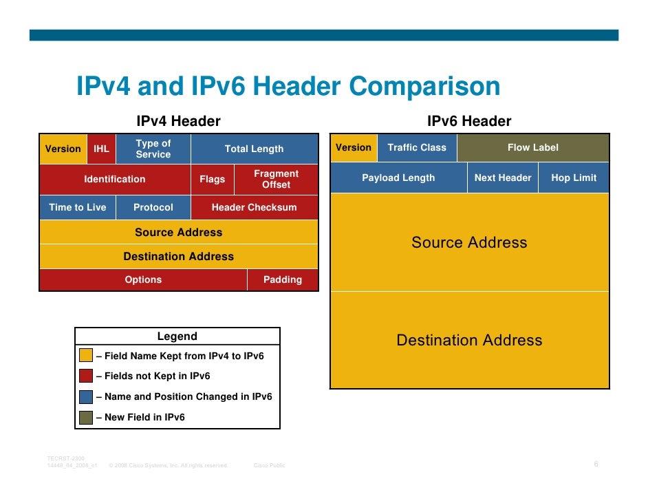 IPv4 and IPv6 Header Comparison                             IPv4 Header                                                   ...