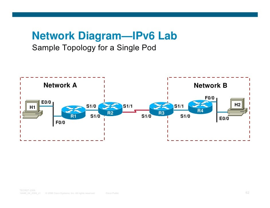 Network Diagram—IPv6 Lab         Sample Topology for a Single Pod                   Network A                             ...