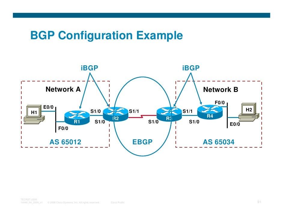 BGP Configuration Example                                                 iBGP                                            ...