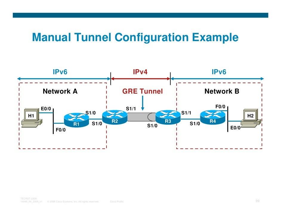 Manual Tunnel Configuration Example                         IPv6                                                          ...