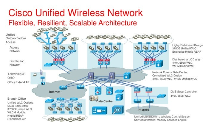 design, deployment and management of unified wlan typical wireless network diagram  local area network diagram
